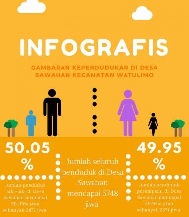 INFOGRAFIS DATA KEPENDUDUKAN DESA SAWAHAN